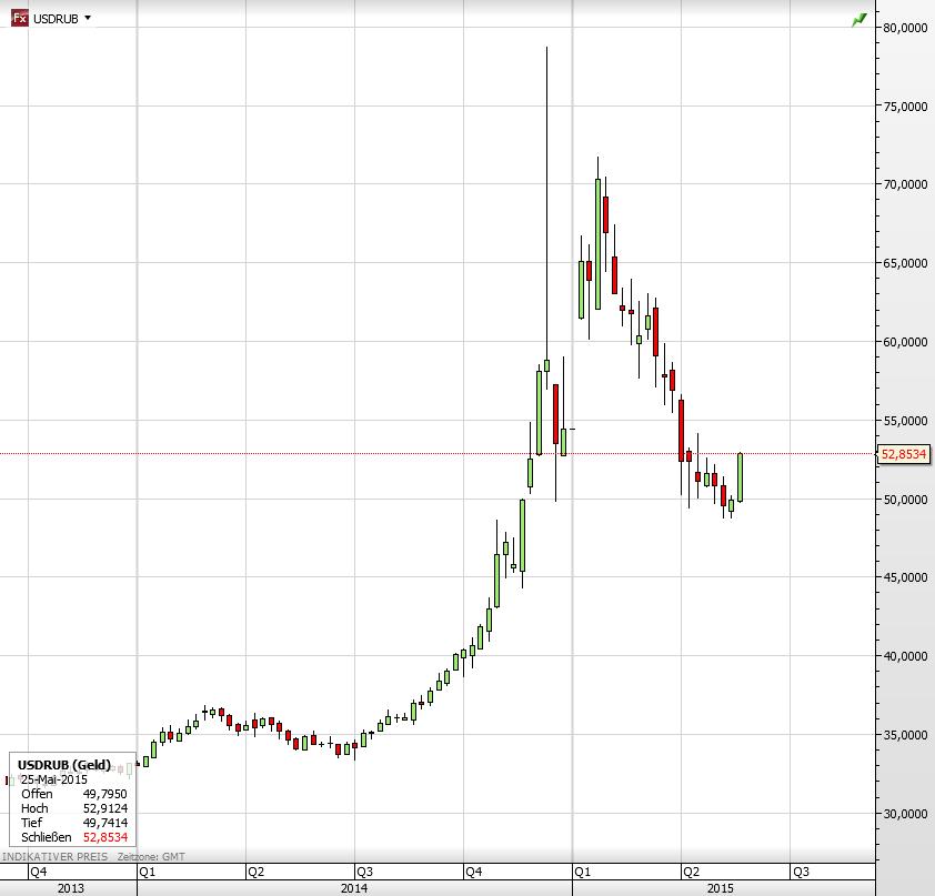 Russland Dollar vs Rubel