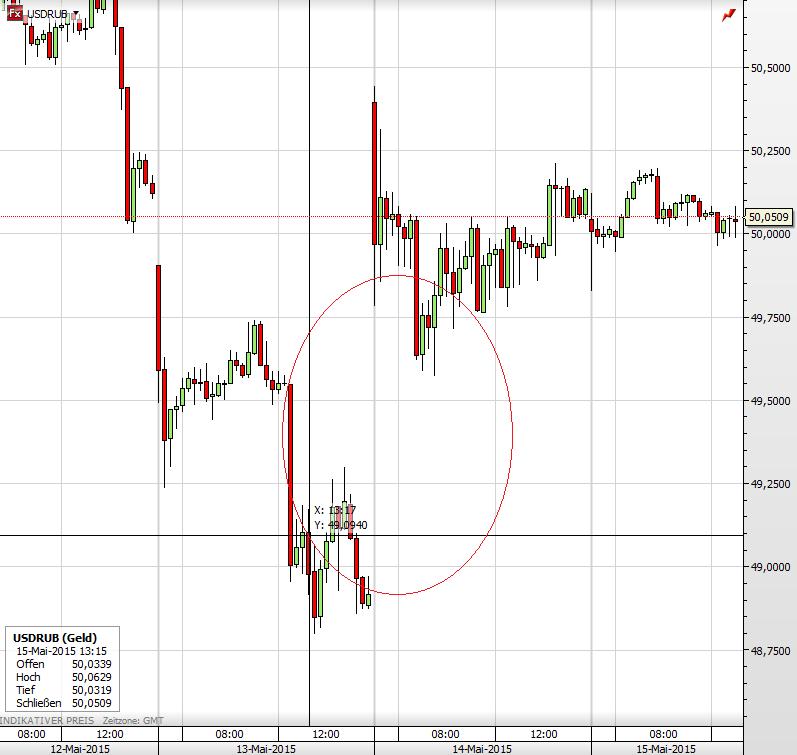 Russland Rubel 14.05.2015