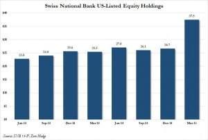 SNB US-Aktienbestände