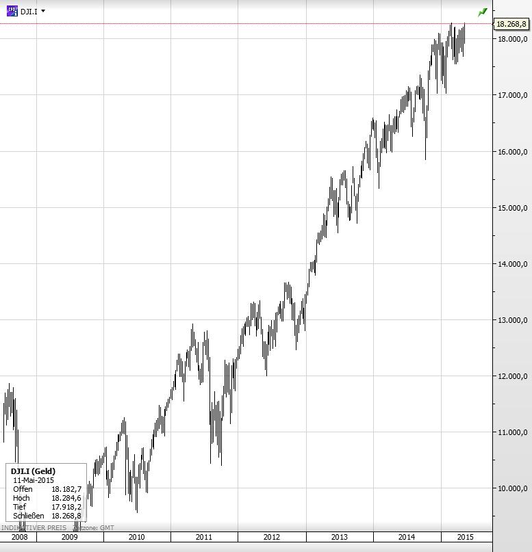 USA Aktienmarkt