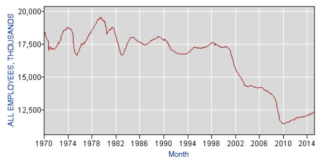 USA Anzahl Arbeiter Produktion 2