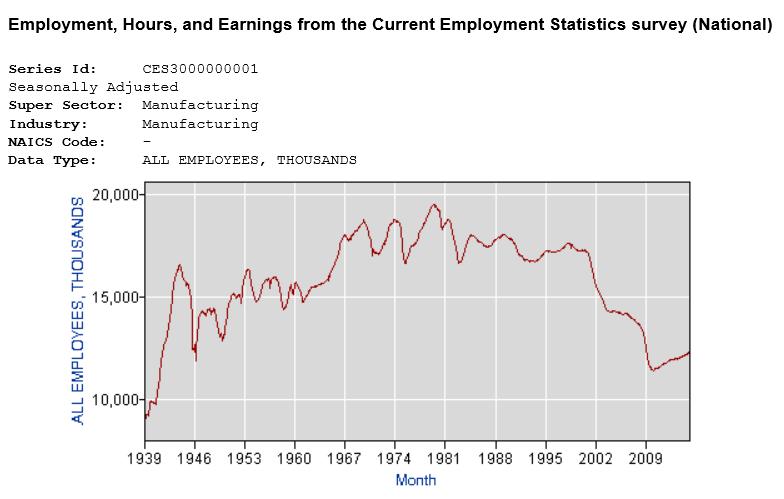USA Anzahl Arbeiter Produktion