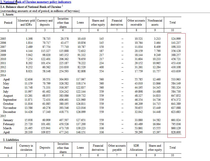 Ukraine Notenbank Bilanz