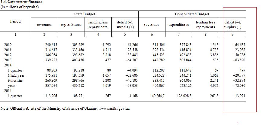 Ukraine Staatshaushalt