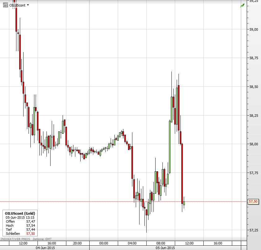 Ölpreis nach OPEC-Treffen