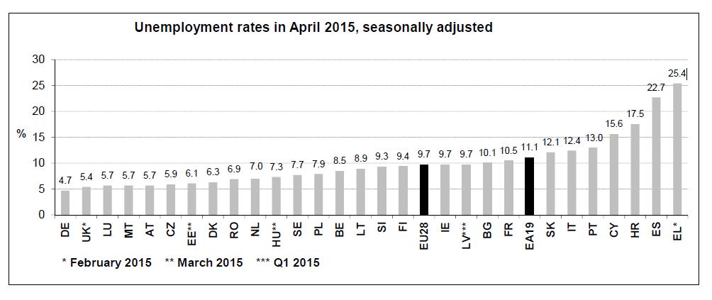 Arbeitslosenquote April 2015 Eurostat