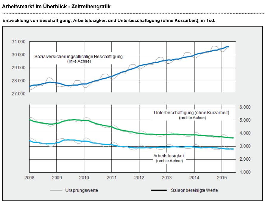 Arbeitslosenquote Juni 2015