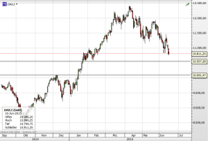Dax160615Daily