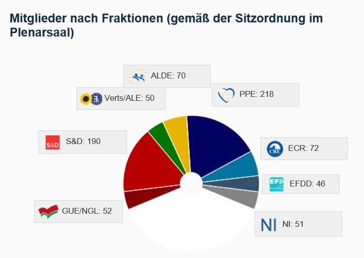 EU Parlament Fraktionen