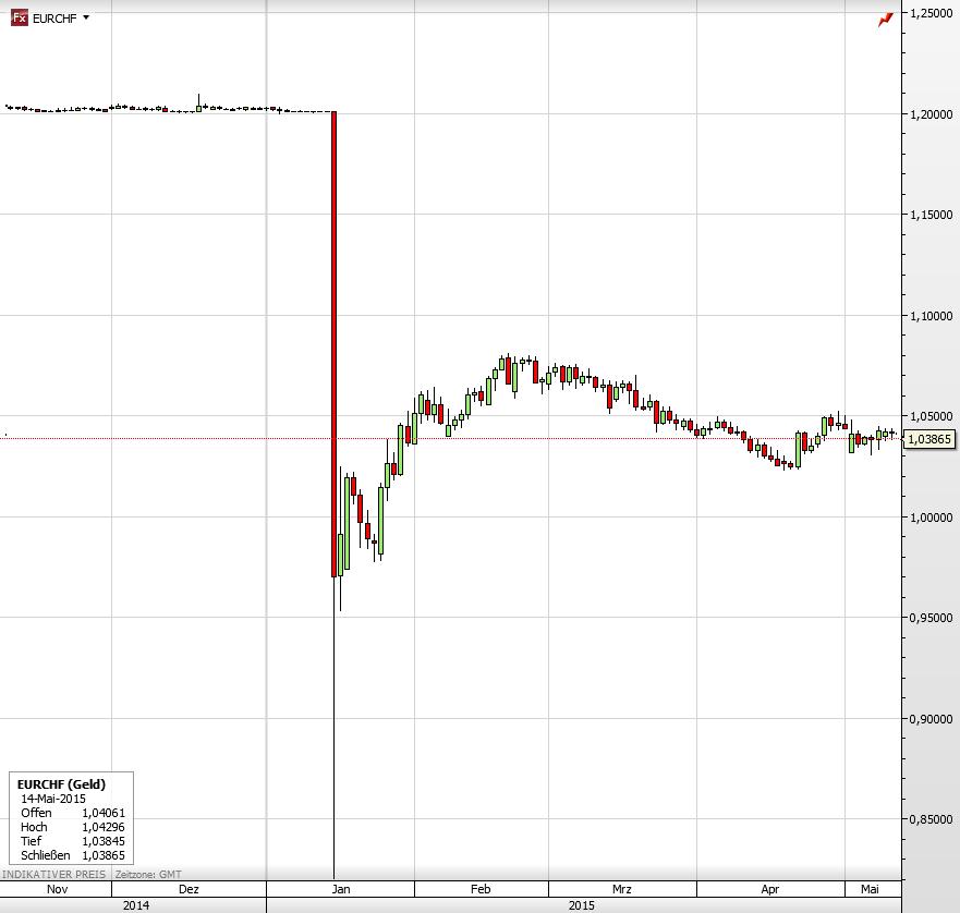 Euro gegen Schweizer Franken