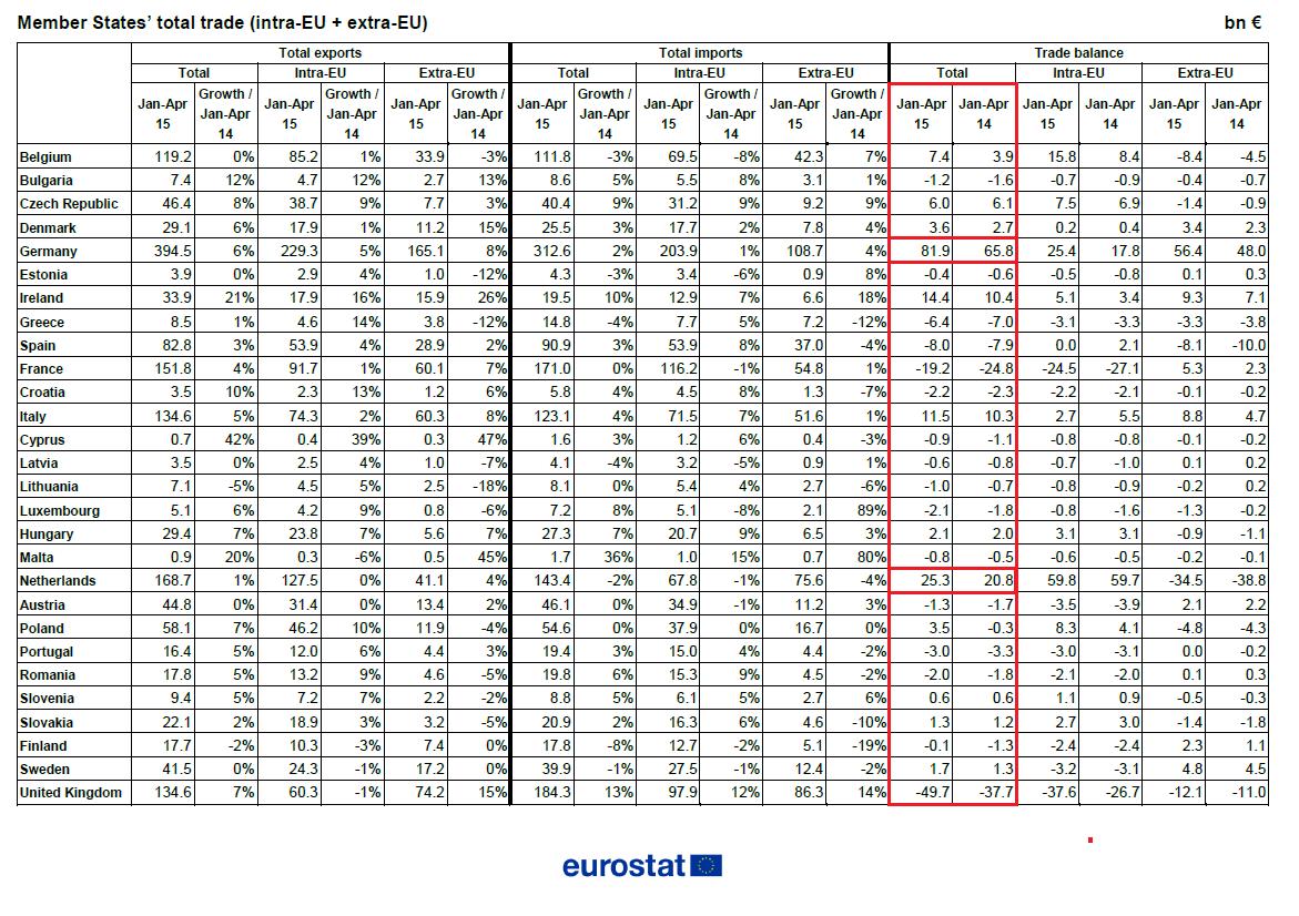 Europa Handelsbilanz Länderübersicht