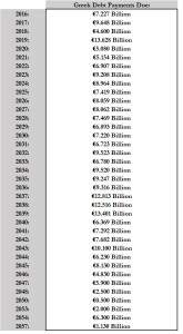 Greek payments