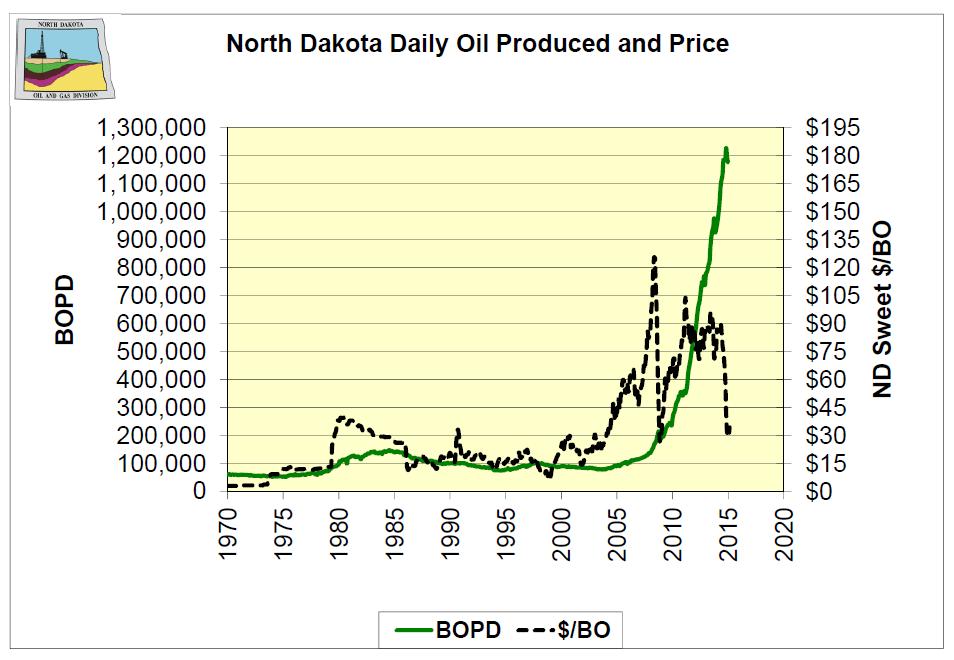 North Dakota Öl