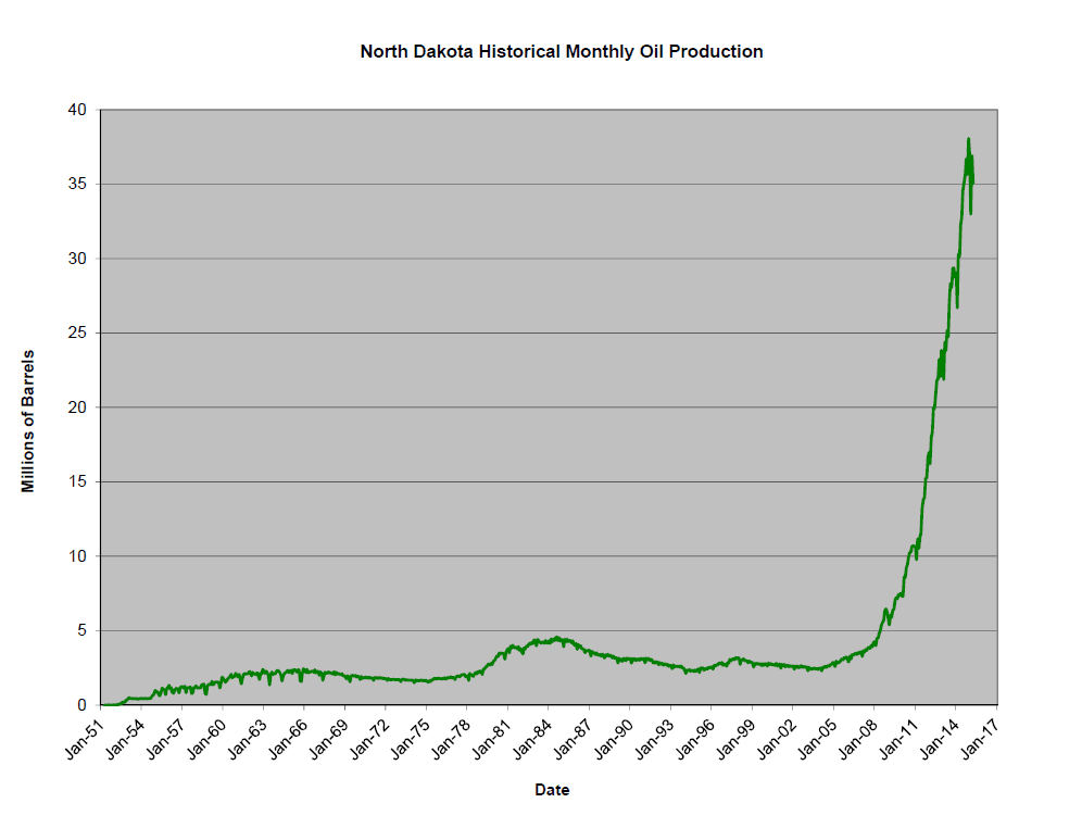 North Dakota monatliche Ölproduktion