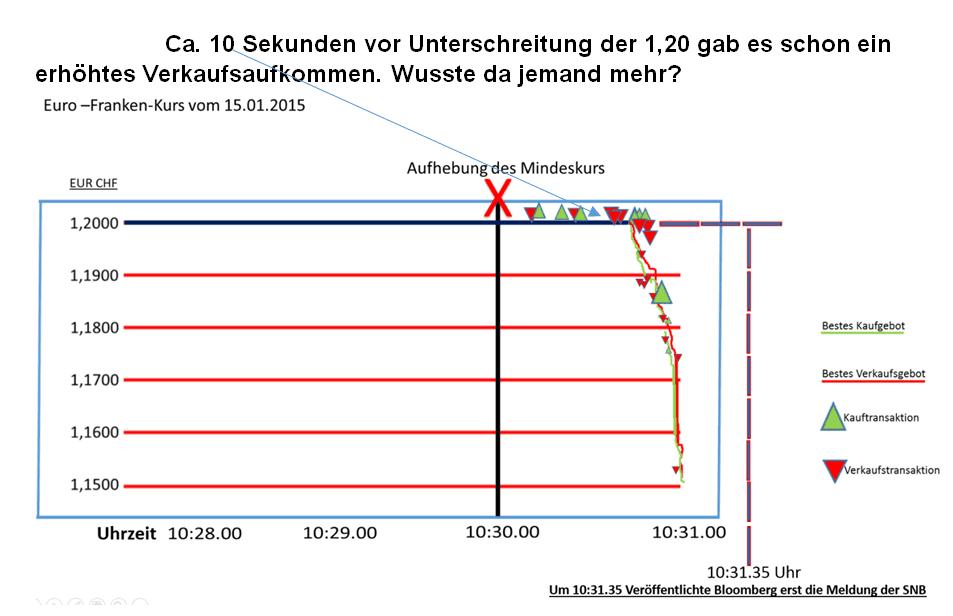 Schweizer Franken Aufwertung am 15.01.2015