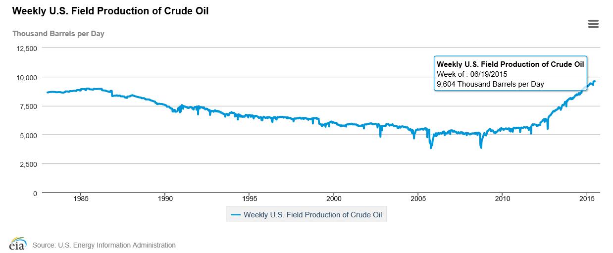 Verdoppelung der Ölproduktion