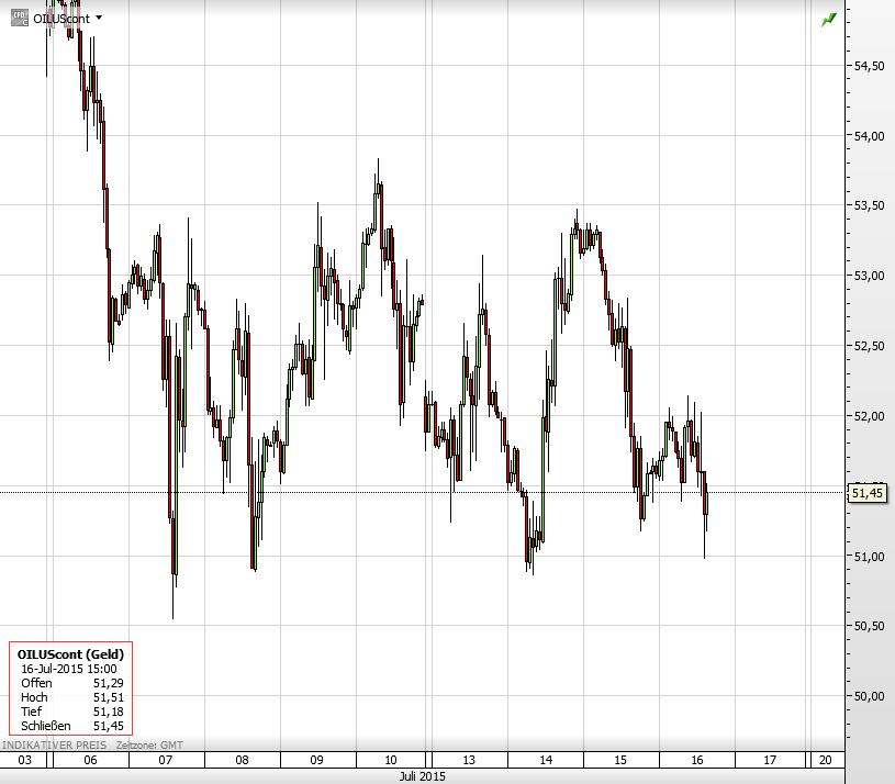 Öl 51 Dollar