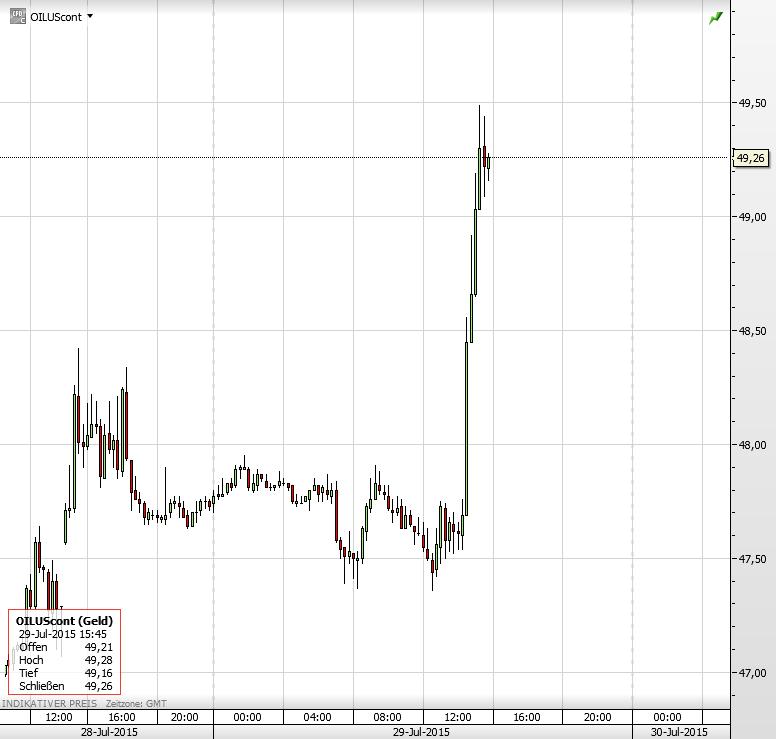 Ölpreis neu