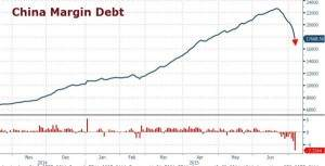 China Margin Debt