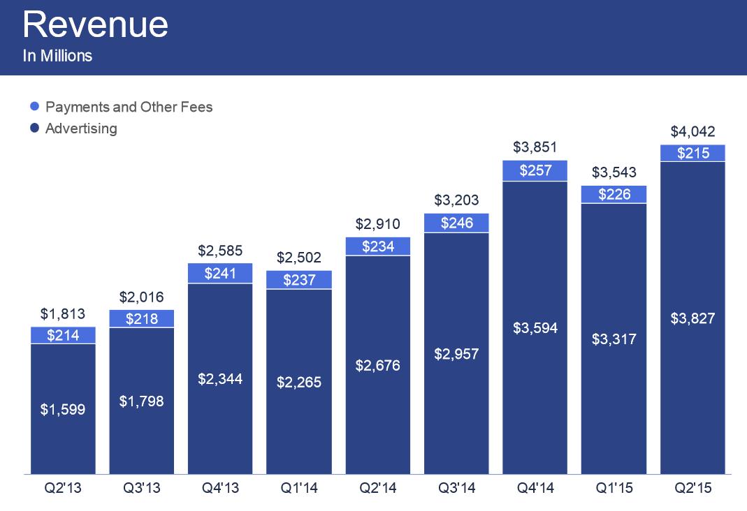 Facebook Umsätze