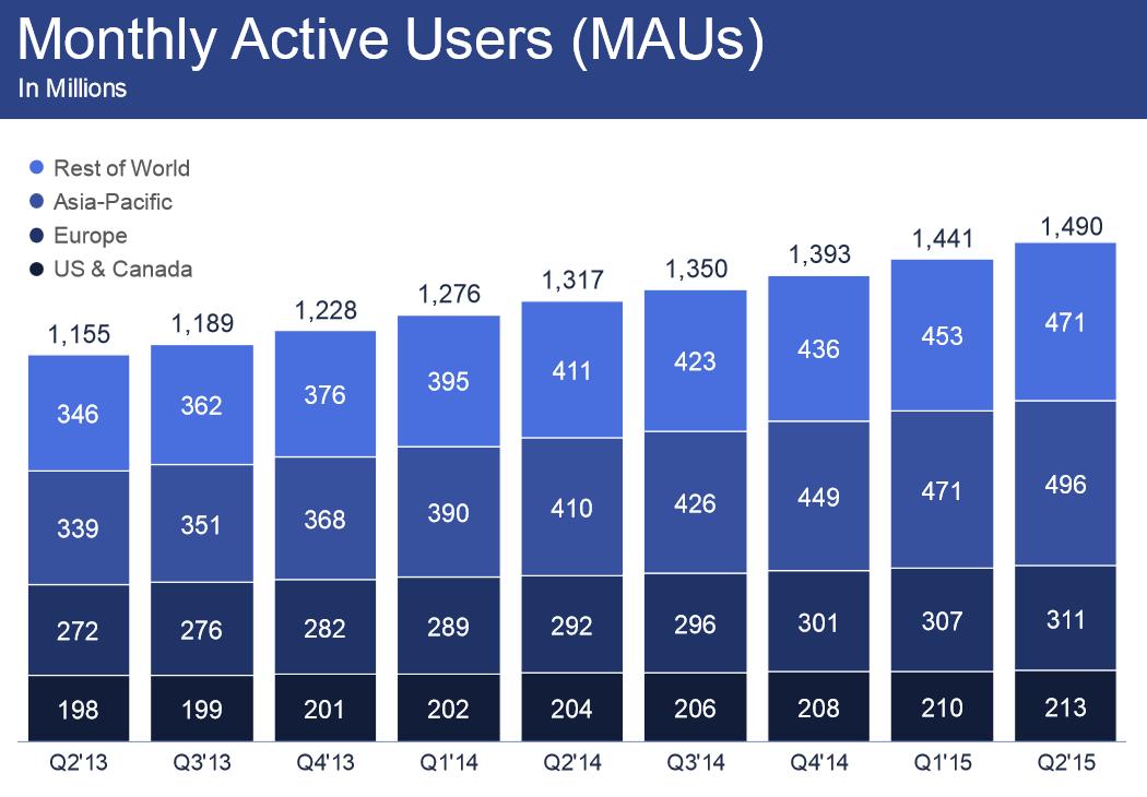 Facebook monatlich aktive User