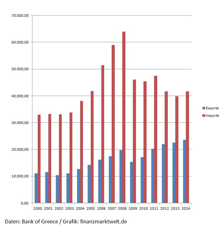 Griechenland Importe Exporte