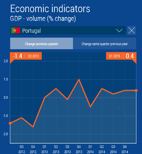 Portugal BIP