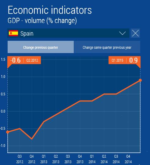 Spanien BIP