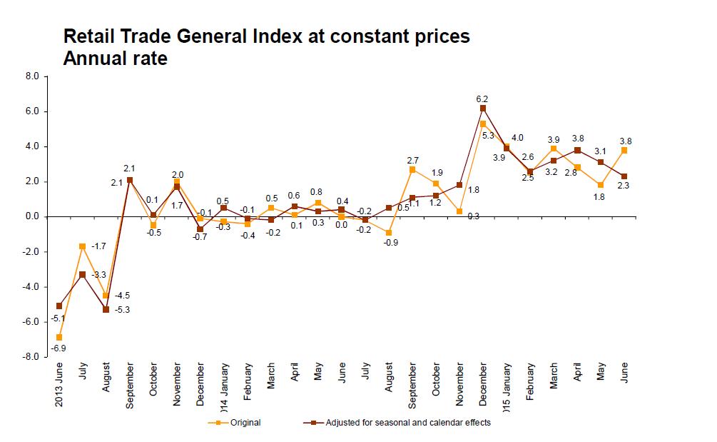 Spanien Einzelhandelsumsätze