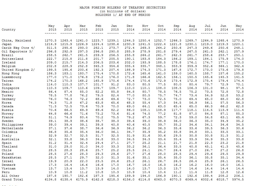 USA Staatsanleihen Inhaber