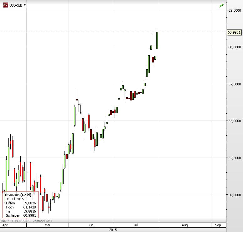 USD vs Rubel