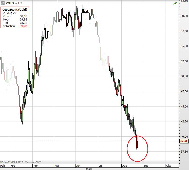 Öl 25.08.2015