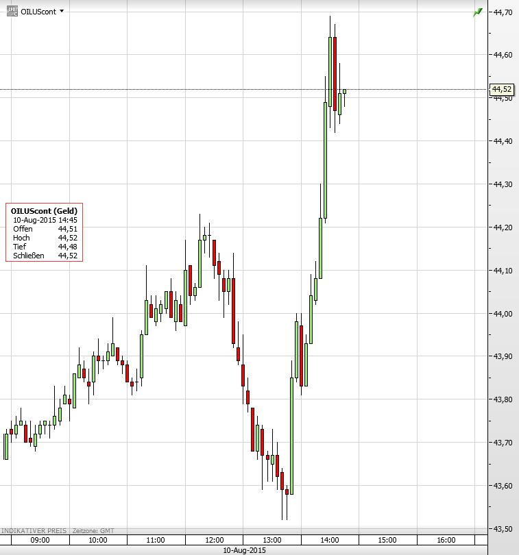 Ölpreis 10.08.2015