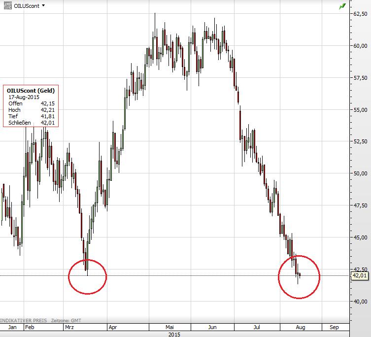 Ölpreis 17.08.2015