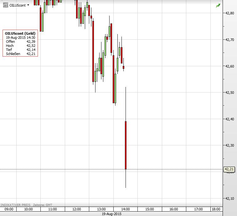 Ölpreis 19.08.2015 2