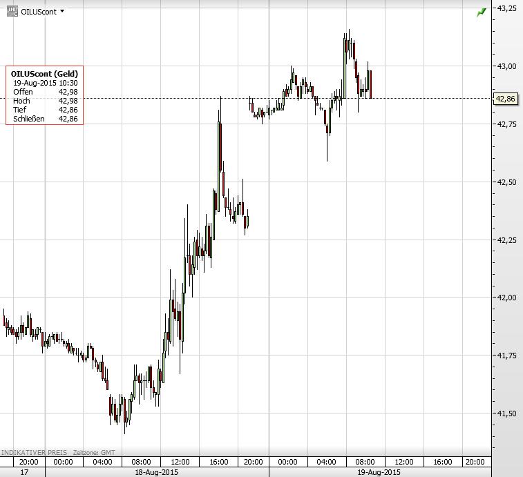 Ölpreis 19.08.2015