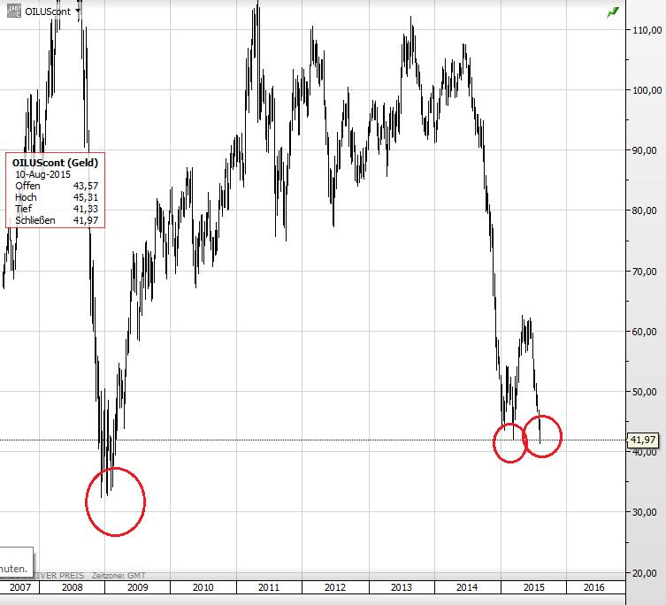 Ölpreis 2008 1