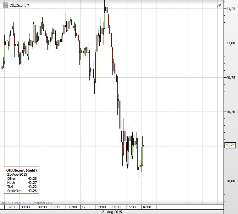 Ölpreis 21.08.2015 2