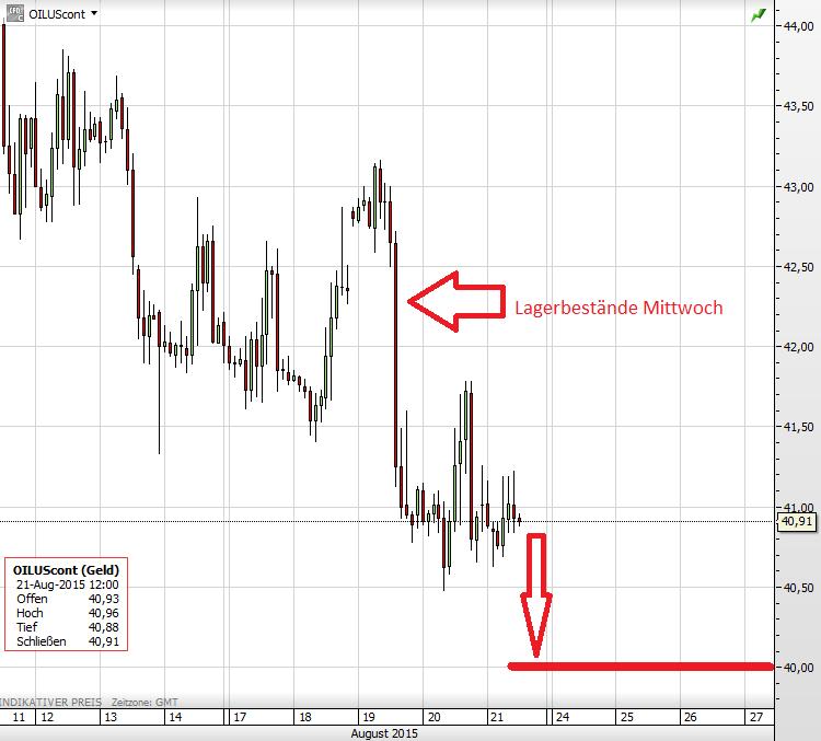Ölpreis 21.08.2015