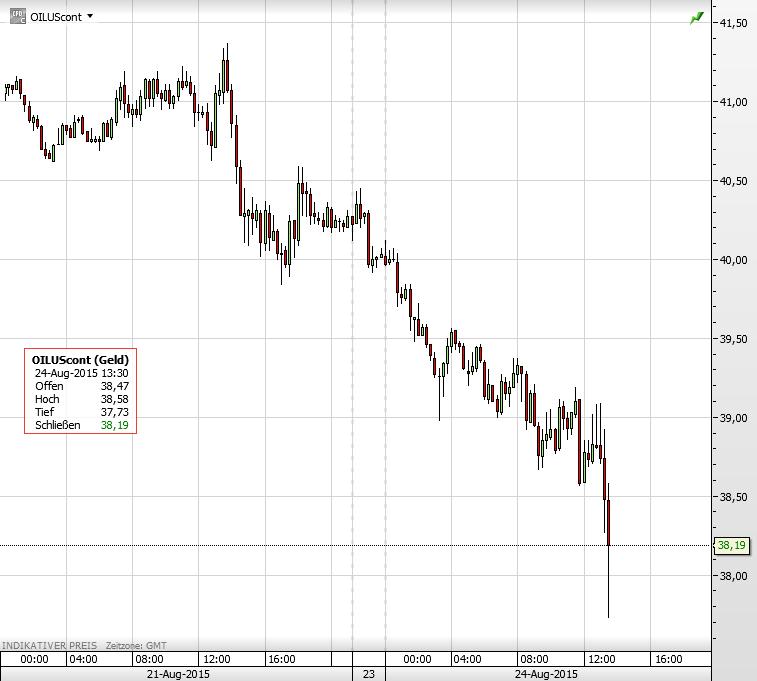 Ölpreis 24.08.2015