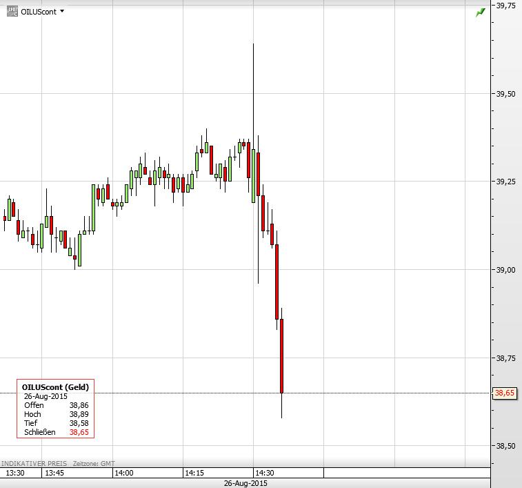 Ölpreis 26.08.2015