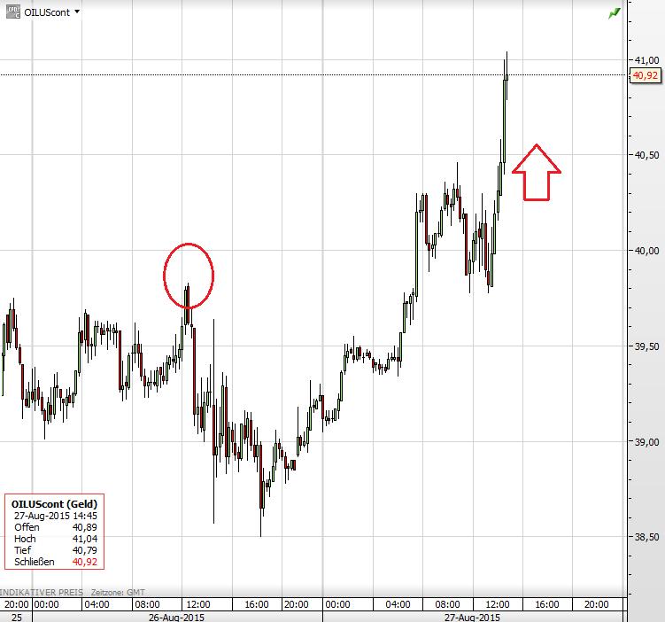 Ölpreis 27.08.2015