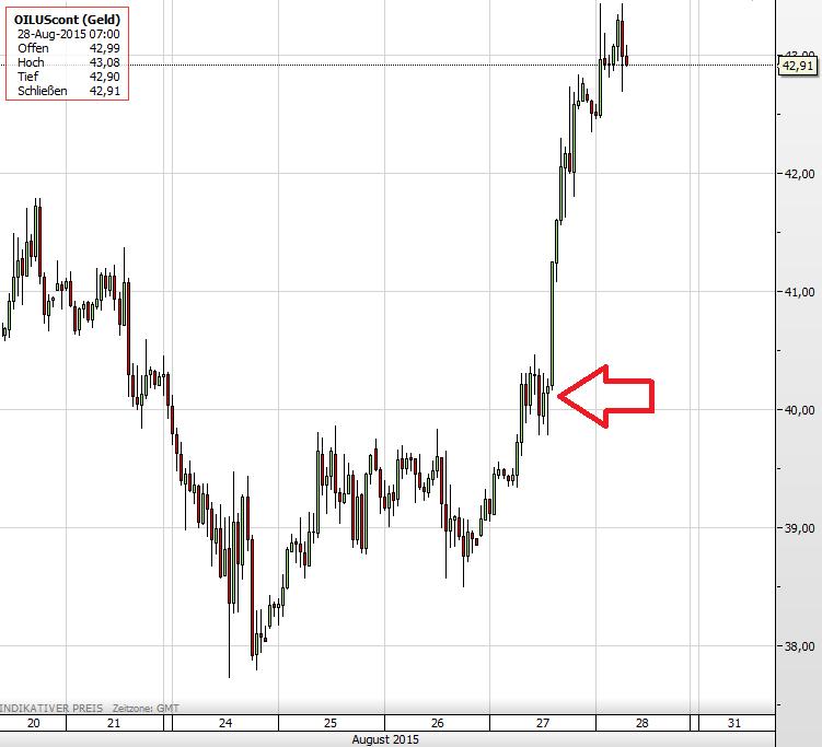 Ölpreis 28.08.2015