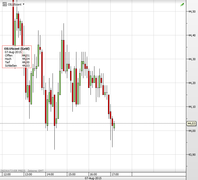 Ölpreis 43