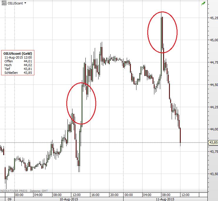 Ölpreis ALGO