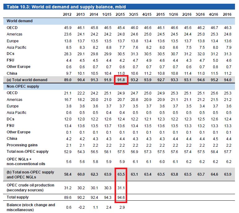 Ölpreis Angebot und Nachfrage