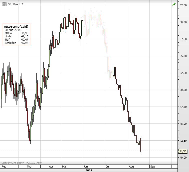 Ölpreis WTI 2