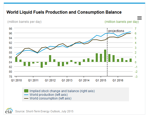 Ölpreis abhängig von Angebot und Nachfrage EIA-Chart