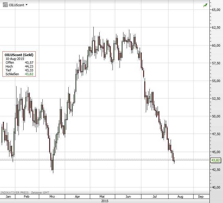 Ölpreis netto long