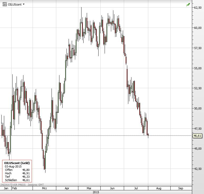 ÖlpreisNEU